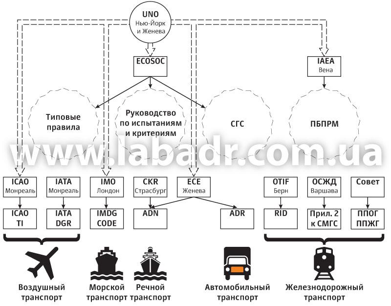 Технические Инструкции Икао По Безопасной Перевозке Грузов По Воздуху 2015 - фото 5