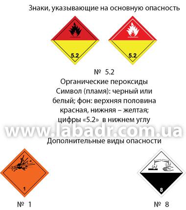 Классификация опасных грузов Классы опасности