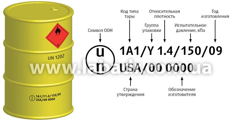 Инструкция по перевозке опасных грузов автотранспортом